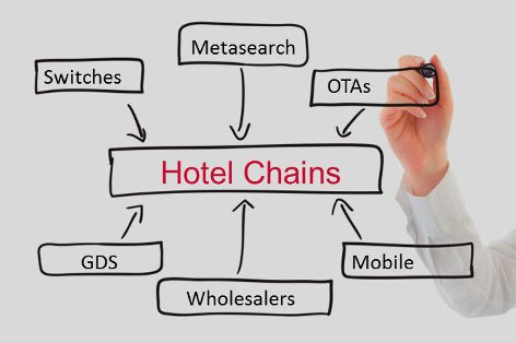Mindmap Hotel Room Distribution Blog