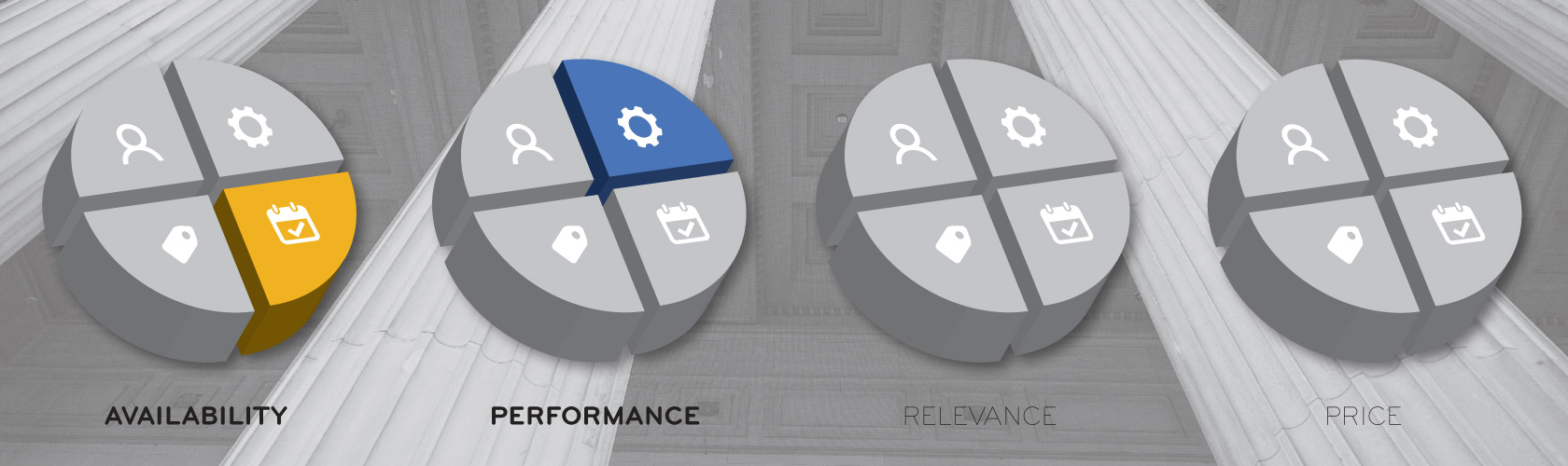 four pillars availability performance