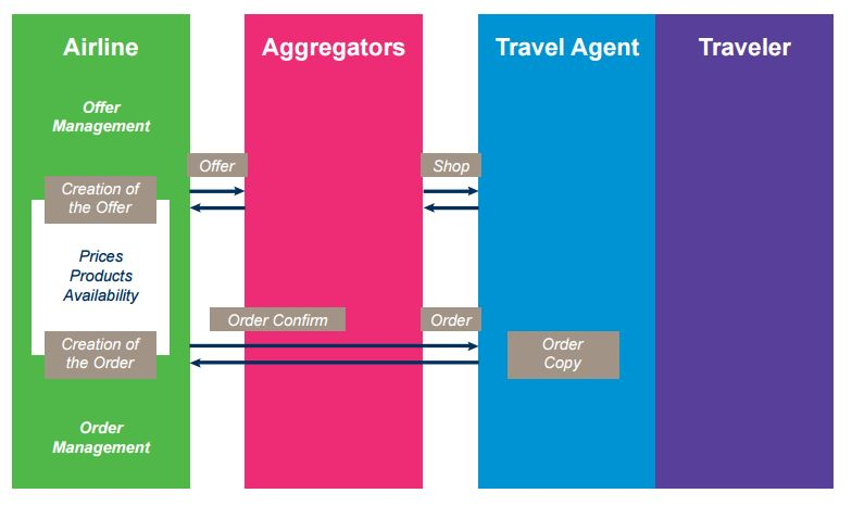 IATA future airline distribution