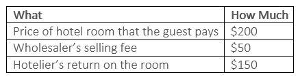 Hotelier Perspective