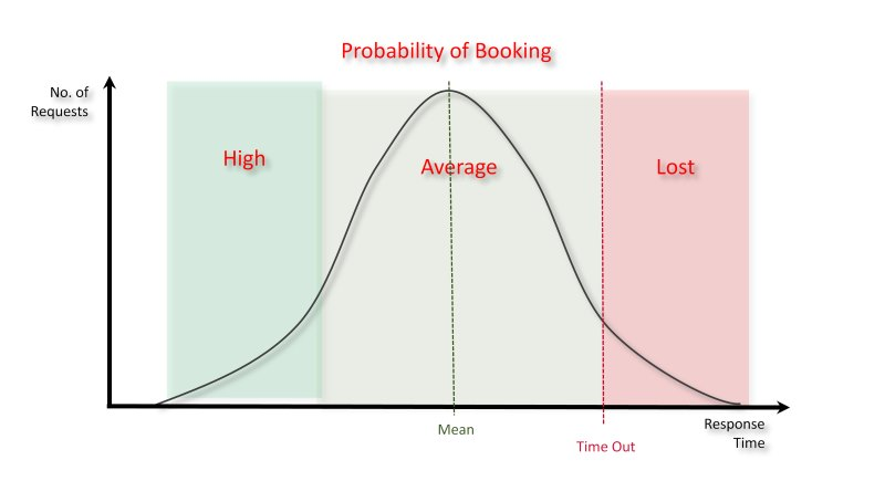Probability of Booking