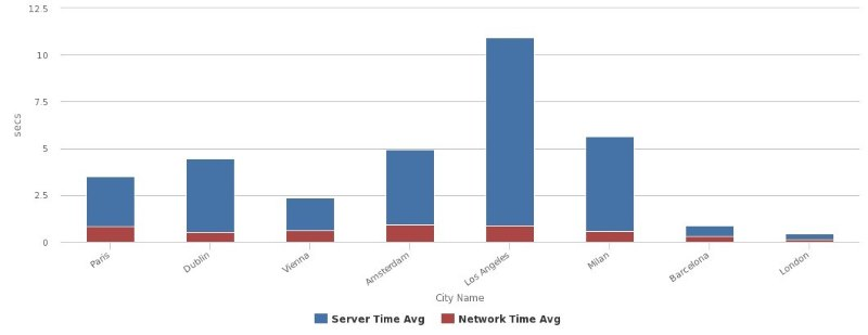 server and network average response time 2