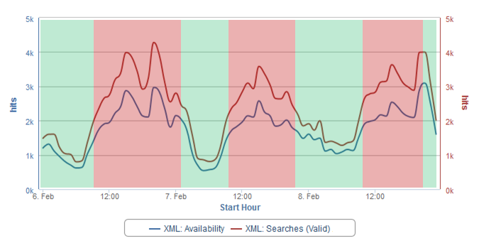 Inventory Gap Availability Analysis - trends