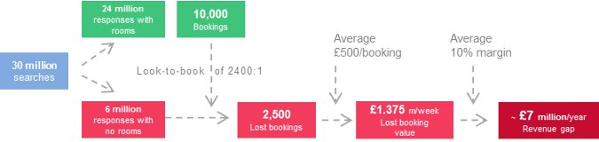 Inventory gap financial analysis