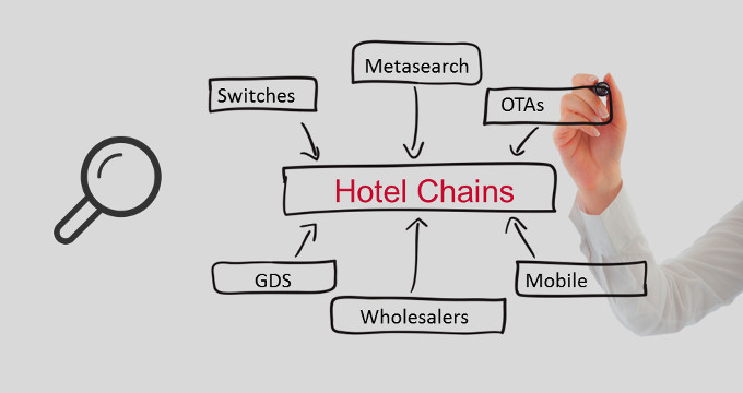 Hotel Distribution: Have You Got The Full Picture? | API