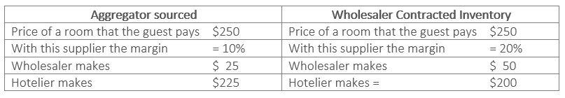 Wholesaler chart