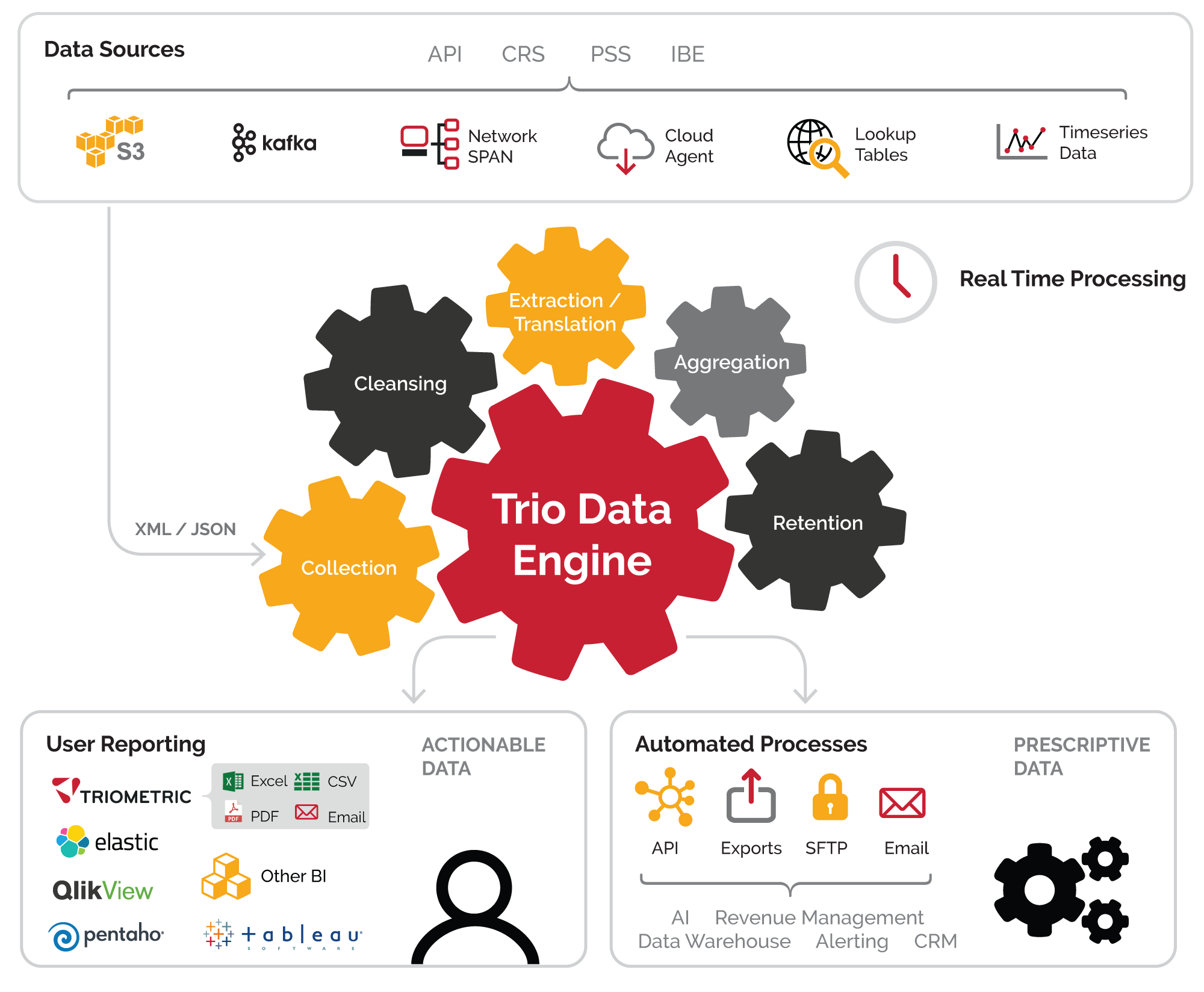 imput and output data sources for trio data engine