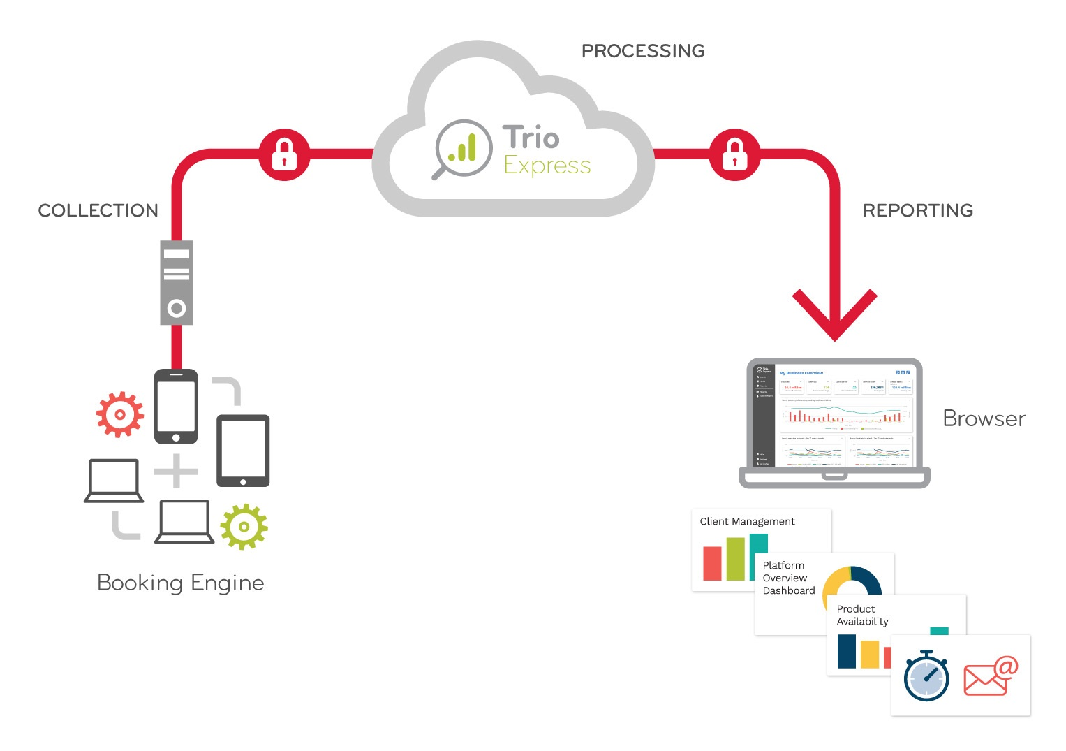 Trio Express Overview