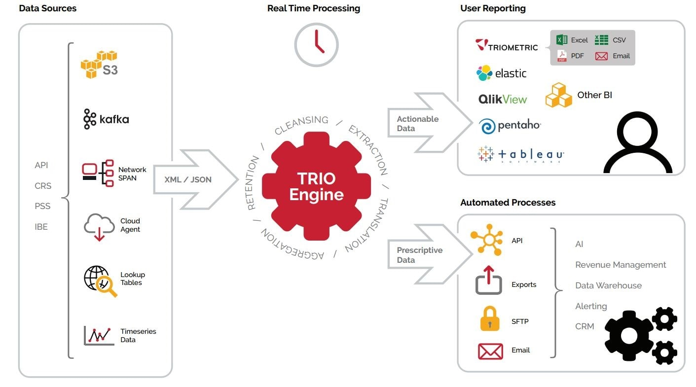 Trio Data Engine how it works diagram